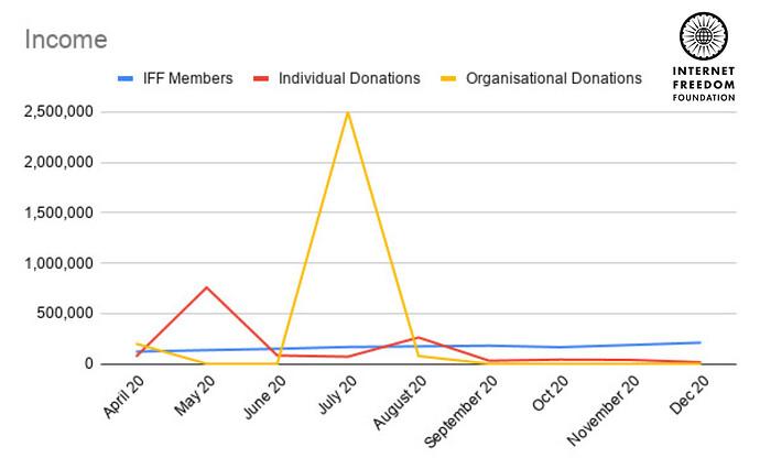 December 2020 donations